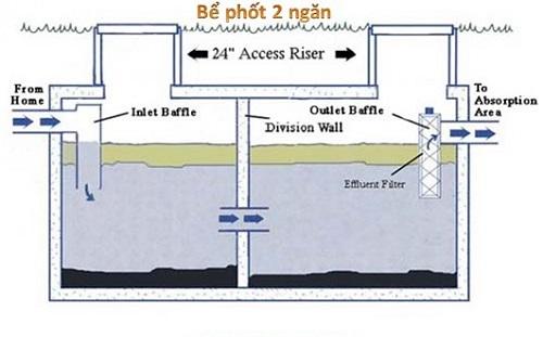 Cách làm hầm rút nước thải