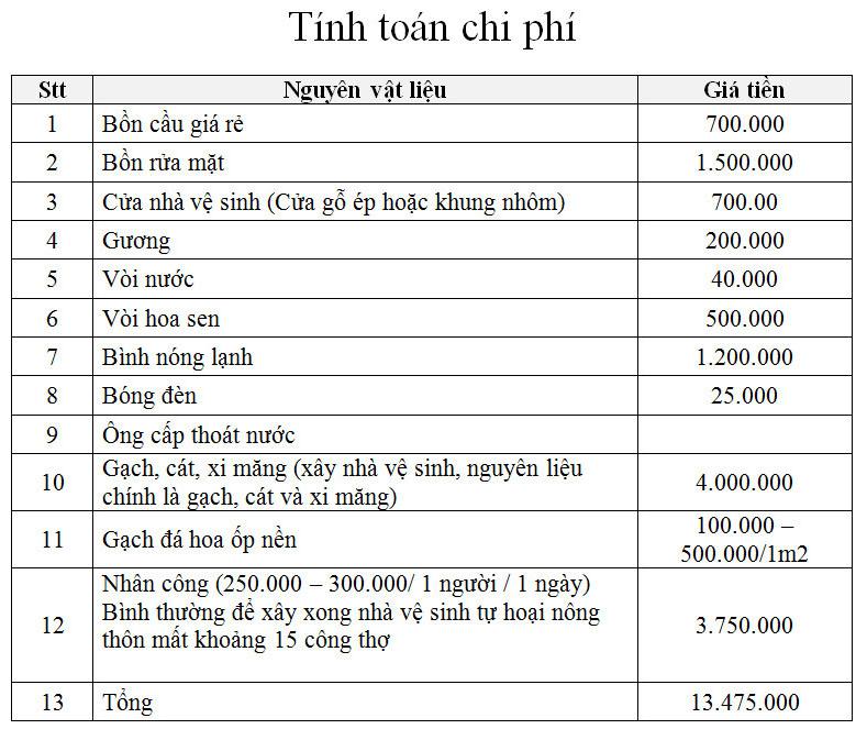 Chi phí xây nhà vệ sinh ở nông thôn