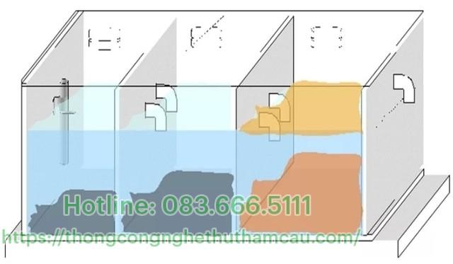 cấu tạo bể tự hoại 3 ngăn